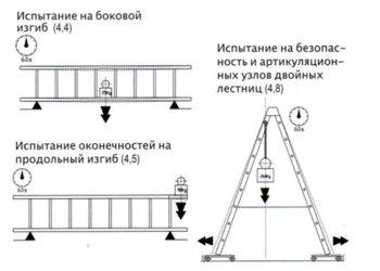 Методика испытания лестниц: рассмотрим подробно