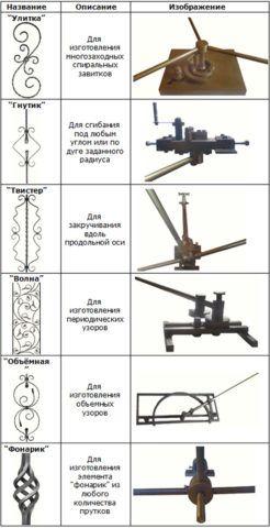Инструменты для изготовления различных элементов методом холодной ковки