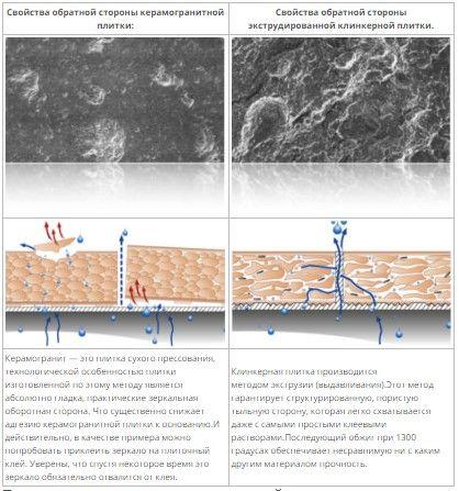 Сравнительная характеристика адгезии керамогранита и клинкера