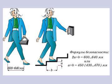 Формула безопасности для расположения ступенек
