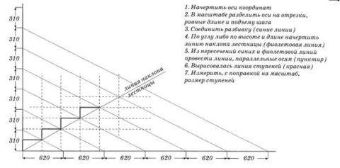 Графический способ расчета размеров ступеней и подступенков