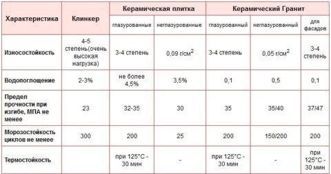 Характеристики разных видов плиток для крыльца