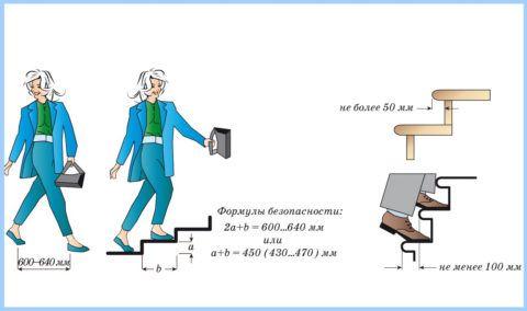 Как выбрать размеры ступеней