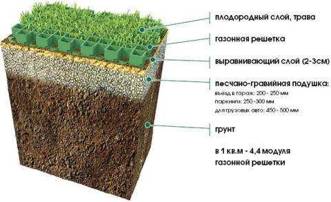На картинке указана рекомендованная толщина подушки, в зависимости от назначения газона