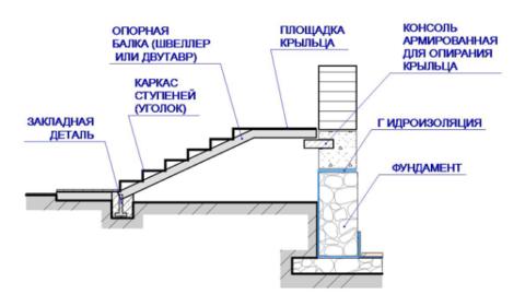 План крыльца пристроя к дому варианты