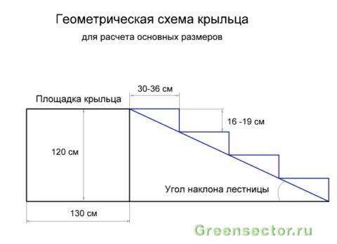 Простая конструкция крыльца из бетона – геометрическая схема для расчета основных размеров