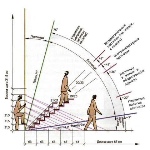 Расчет уклона лестницы
