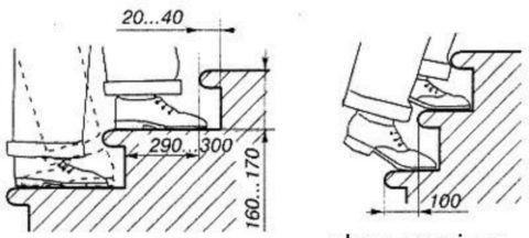 Размеры ступеней лестниц при разных углах наклона