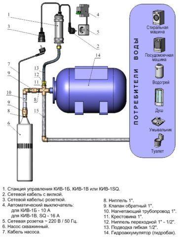 Схема организации водоснабжения