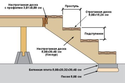 Схема сборки деревянной лестницы для крыльца
