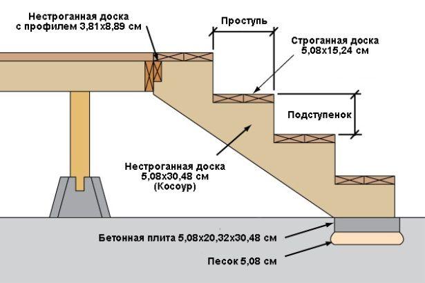 Лестница для крыльца своими руками схема