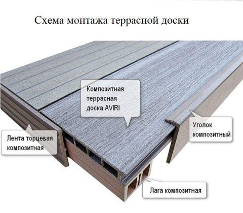 Схема установки террасной доски