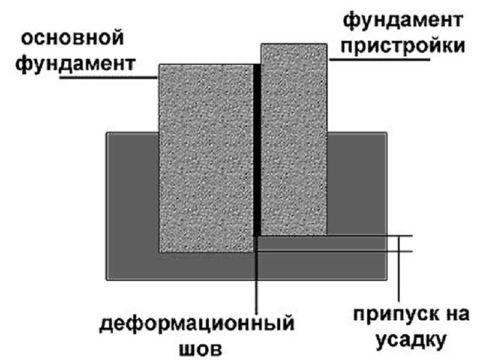 Схема устройства подвижного шва
