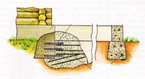 Схема жесткой стыковки для не пучинистых грунтов