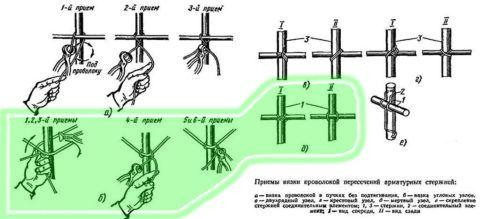 Способы вязки арматуры при помощи проволоки