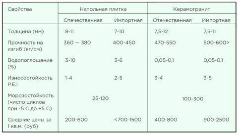 Сравнительная характеристика керамической плитки и керамогранита