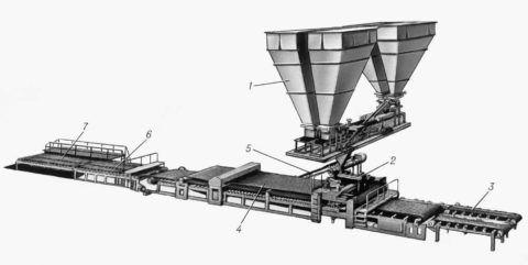 Установка для производства гипсобетонных изделий, где 1 – устройство для дозировки, 2 – смеситель для гипсобетона; 3 – приемная поверхность; 4 – прокатный стан; 5 – установка для удаления отходов, 6 – обгонный рольганг, 7 – стол для кантовки изделий