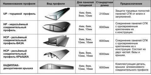 Виды профилей для поликарбоната