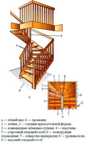 Деревянные лестницы: изготовление и монтаж