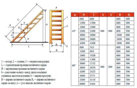 Деревянные лестницы: изготовление, размеры