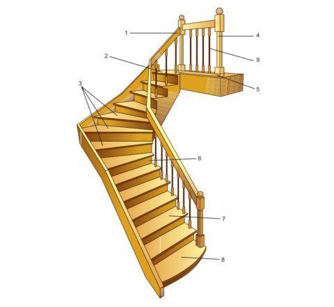 Элементы конструкции деревянного лестничного марша