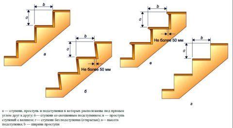 Формы ступеней деревянной лестницы