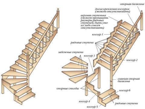 Изготовление ступеней деревянной лестницы