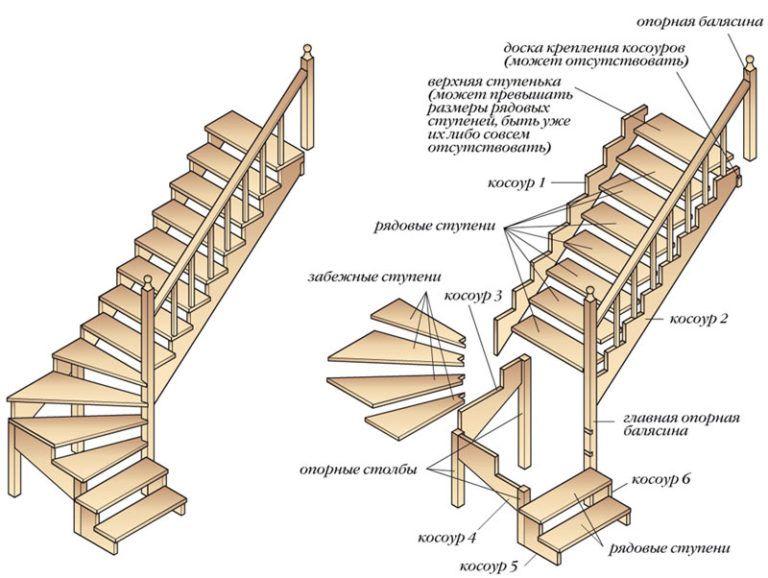 Как сделать лестницу железную лестницу