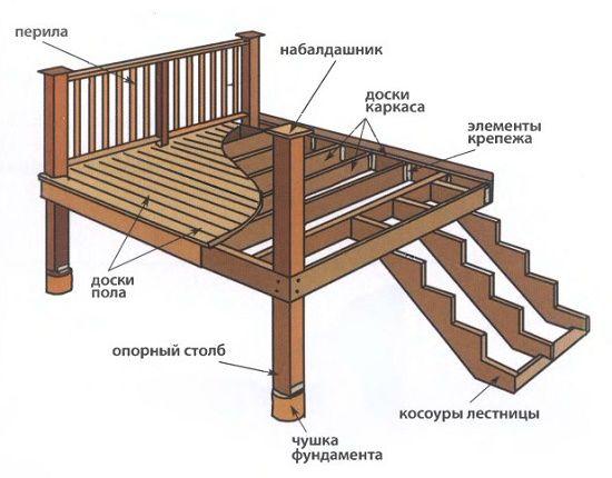 Самое простое крыльцо из дерева и схема
