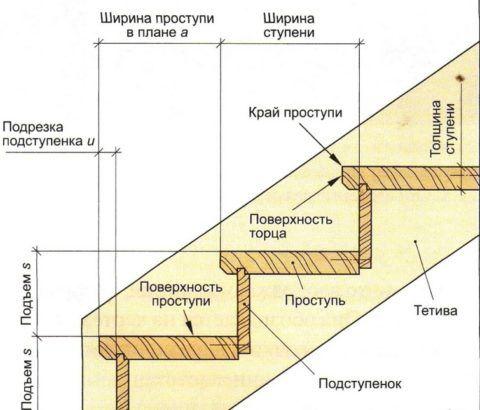 Конструкция ступеней