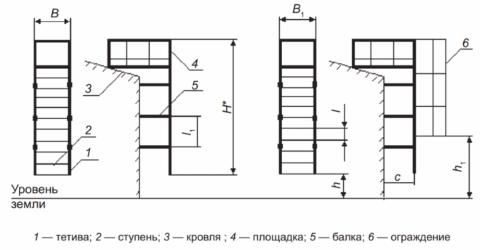 Контролируемые размеры конструкций
