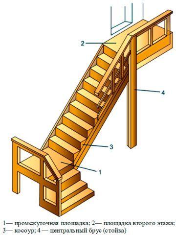 Лестницы деревянные: изготовление, монтаж