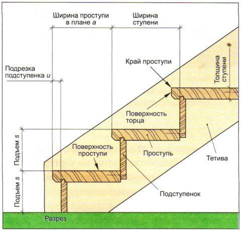 Основные параметры лестничного марша