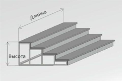 Основные размеры для приставного крыльца