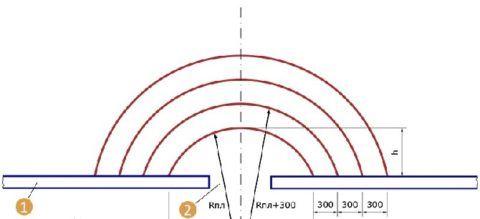 Планировка бетонного крыльца полукругом