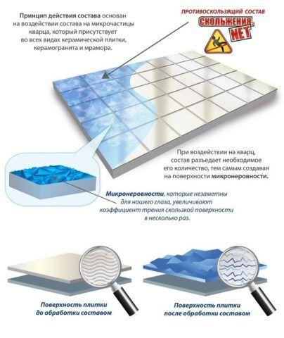 Принцип действия противоскользящего состава для облицовочной плитки