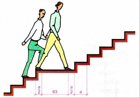 Размер лестничной площадки