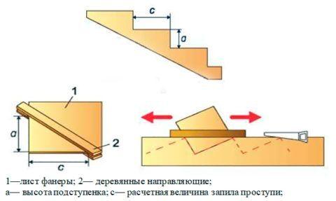 Разметка косоура деревянной лестницы