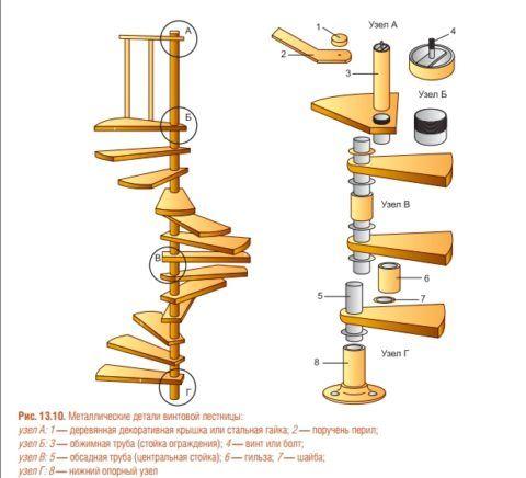 Лестница винтовая своими руками пошаговая 37