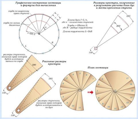 Схема графического построения конструкции