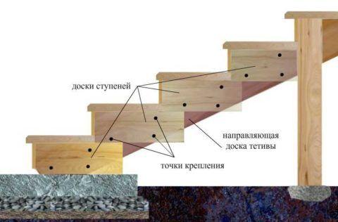 Схема крепления ступенек к тетивам