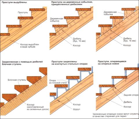 Схема нескольких способов монтажа ступеней на косоуры