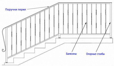 Схема ограждений лестницы