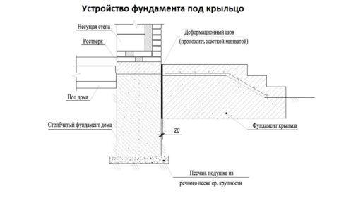 Схема примыкания крыльца к дому с организацией деформационного шва