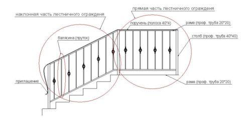 Схема размещения элементов ограждения