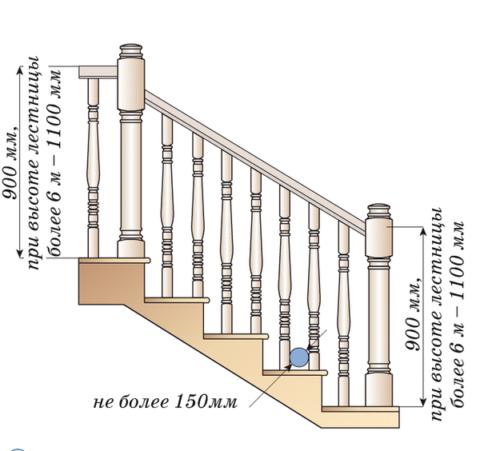 Схема сборки ограждения
