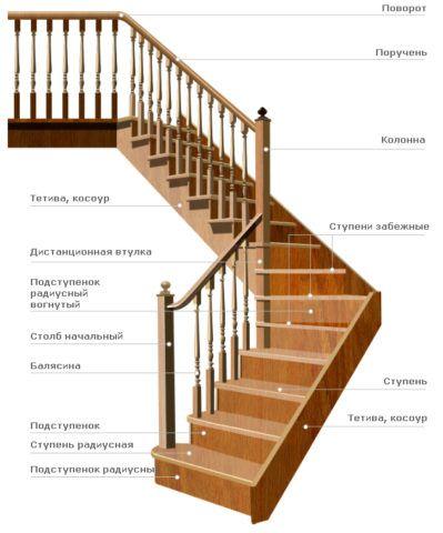 Схема строения деревянной лестницы