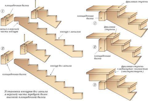 Схема установки верхней части косоуров
