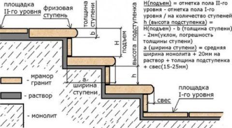 Схема устройства крыльца со ступенями из натурального камня