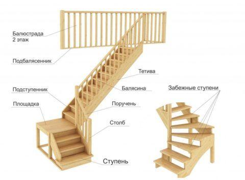 Схематическое изображение конструкции многомаршевой лестницы